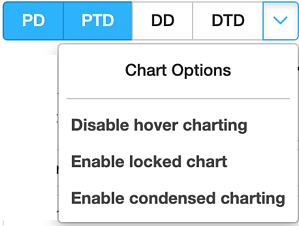Dentally hover chart options