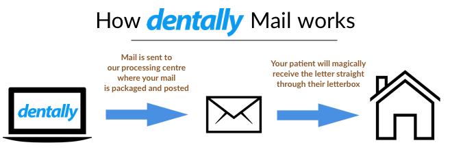 How-Dentally-Mail-Works