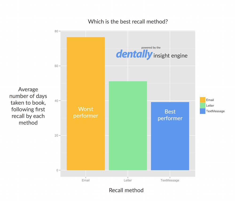 best_recall_method
